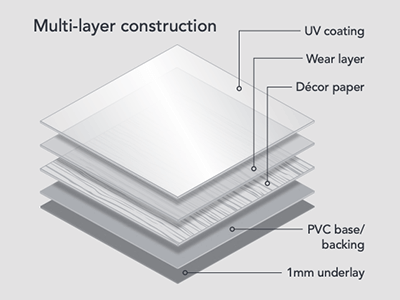 Malmo multi layer construction is hard and durable with 1mm underlay and a UV coating and wear layer on top..